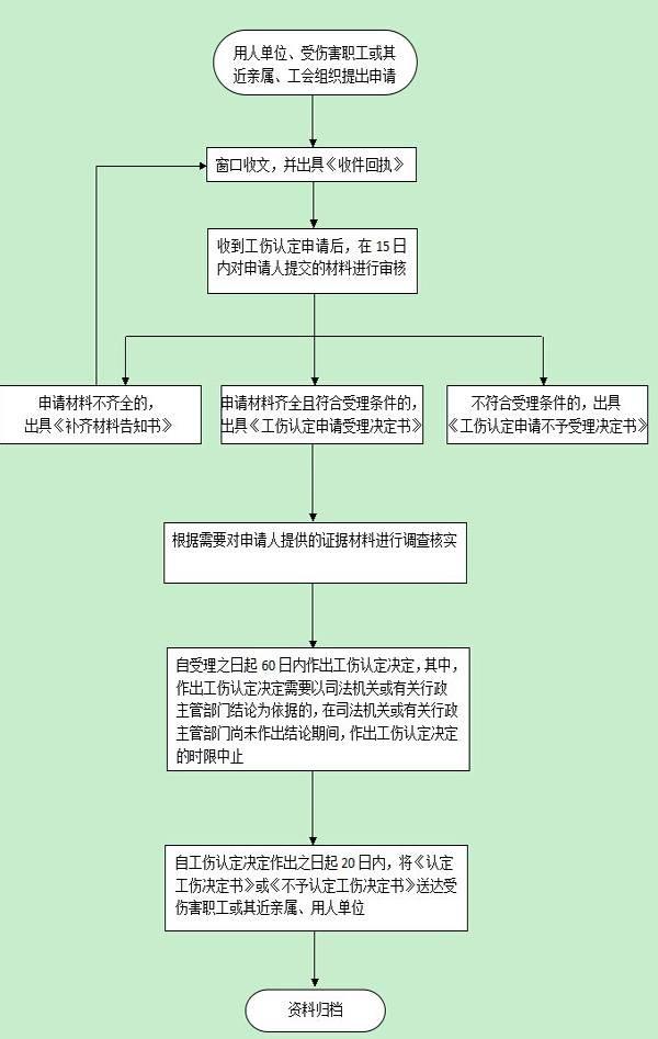 最新深圳工伤认定流程图