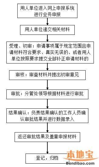 深圳市海外留学人才居住证办理