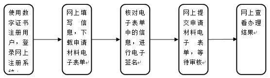 深圳网上办理公司设立登记流程