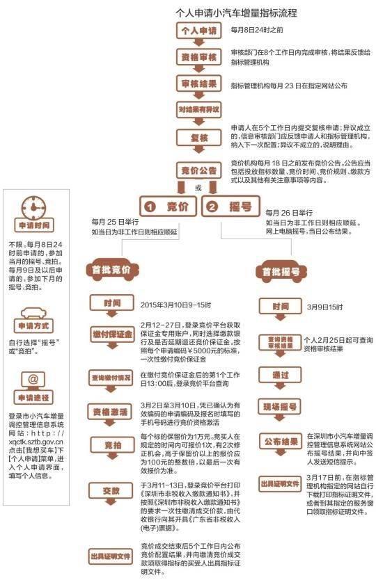 深圳摇号竞价时间流程图