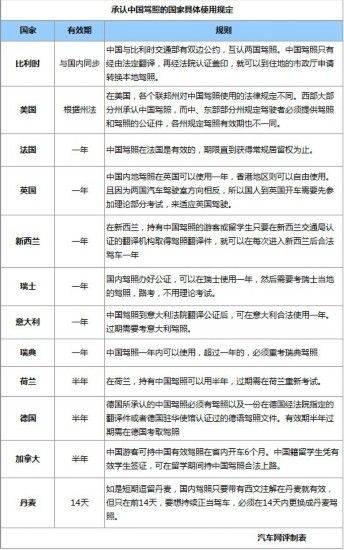 中国驾照在国外使用方法全攻略