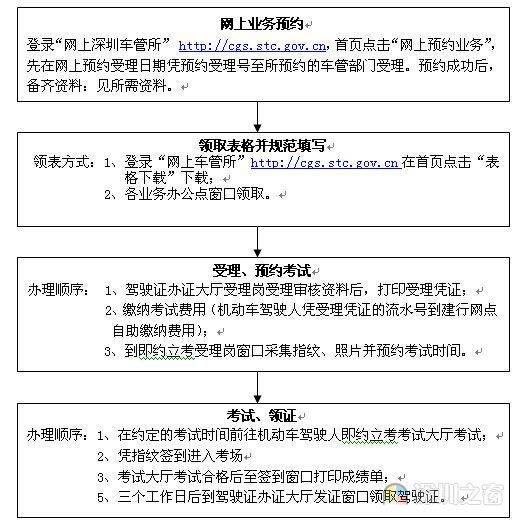 深圳驾驶证注销可恢复申请指南
