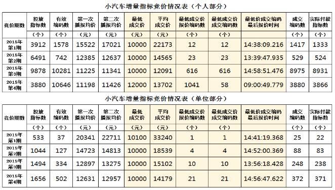深圳小汽车增量指标调控表
