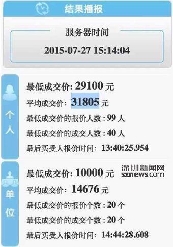 深圳小汽车增量