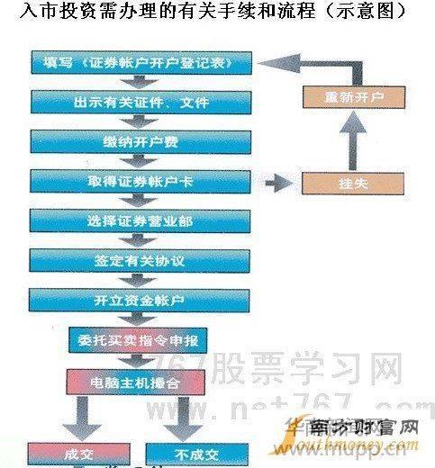 金融理财 炒股票如何开户 股票开户流程图       开户步骤如下